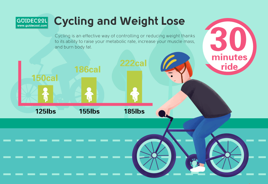 cycling and Lose weight