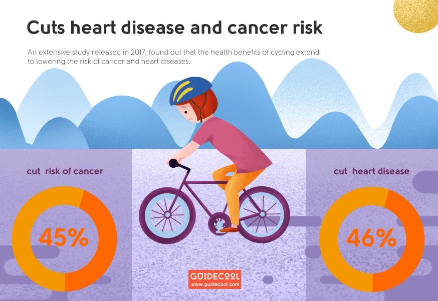 cycling Cuts heart disease and cancer risk