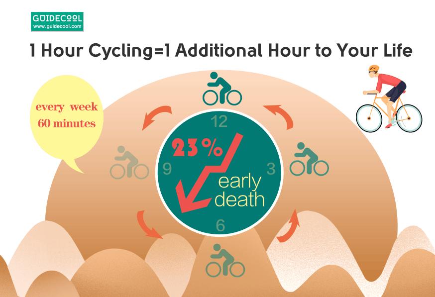 cycling keeps you live longer